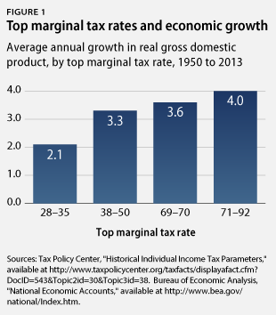 marginal tax rates and economic growth