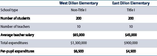 school spending comparison