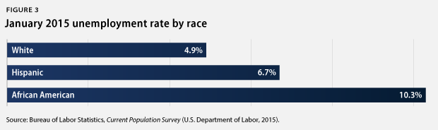 unemployment by race