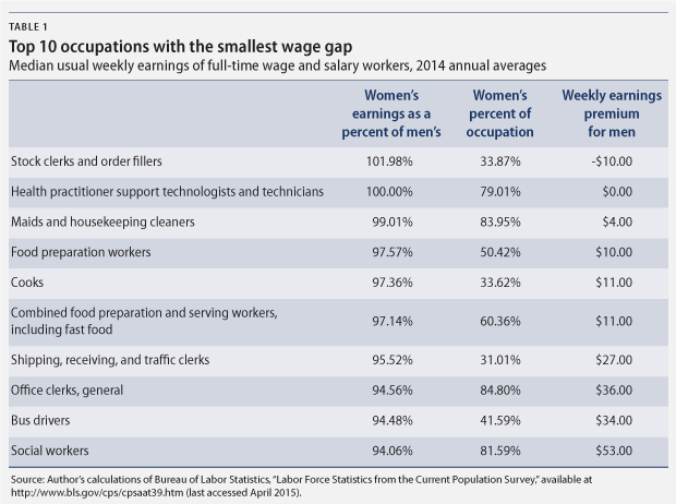 rabattkod tidlös design bli billig How the Gender Wage Gap Differs by Occupation - Center for ...
