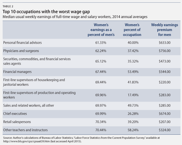 how the gender wage gap differs by occupation center for  gwgbyoccupation webtable2