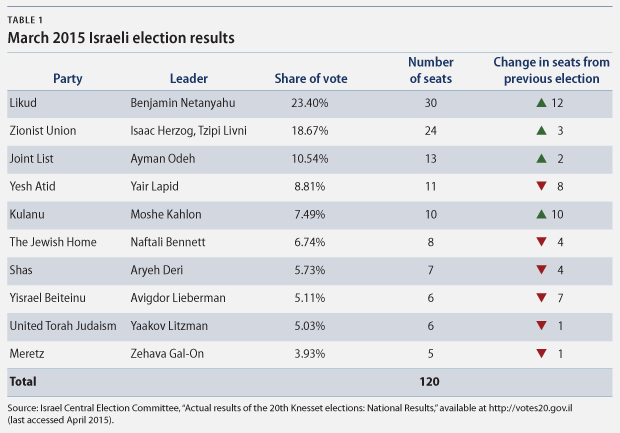 IsraelElections-table