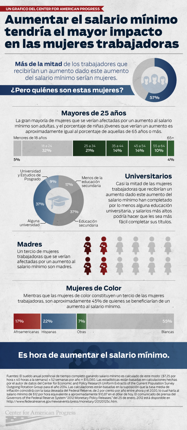 WomenMinimumWage-infographic_esp