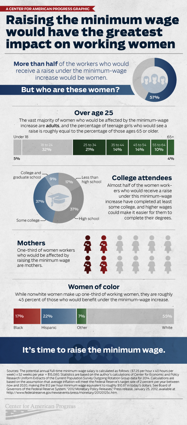 WomenMinimumWage-infographicfinal2