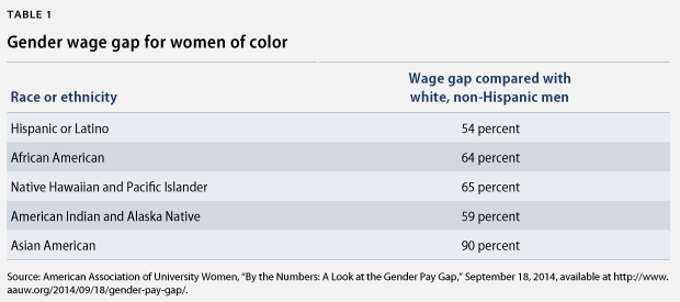 women of color wage gap