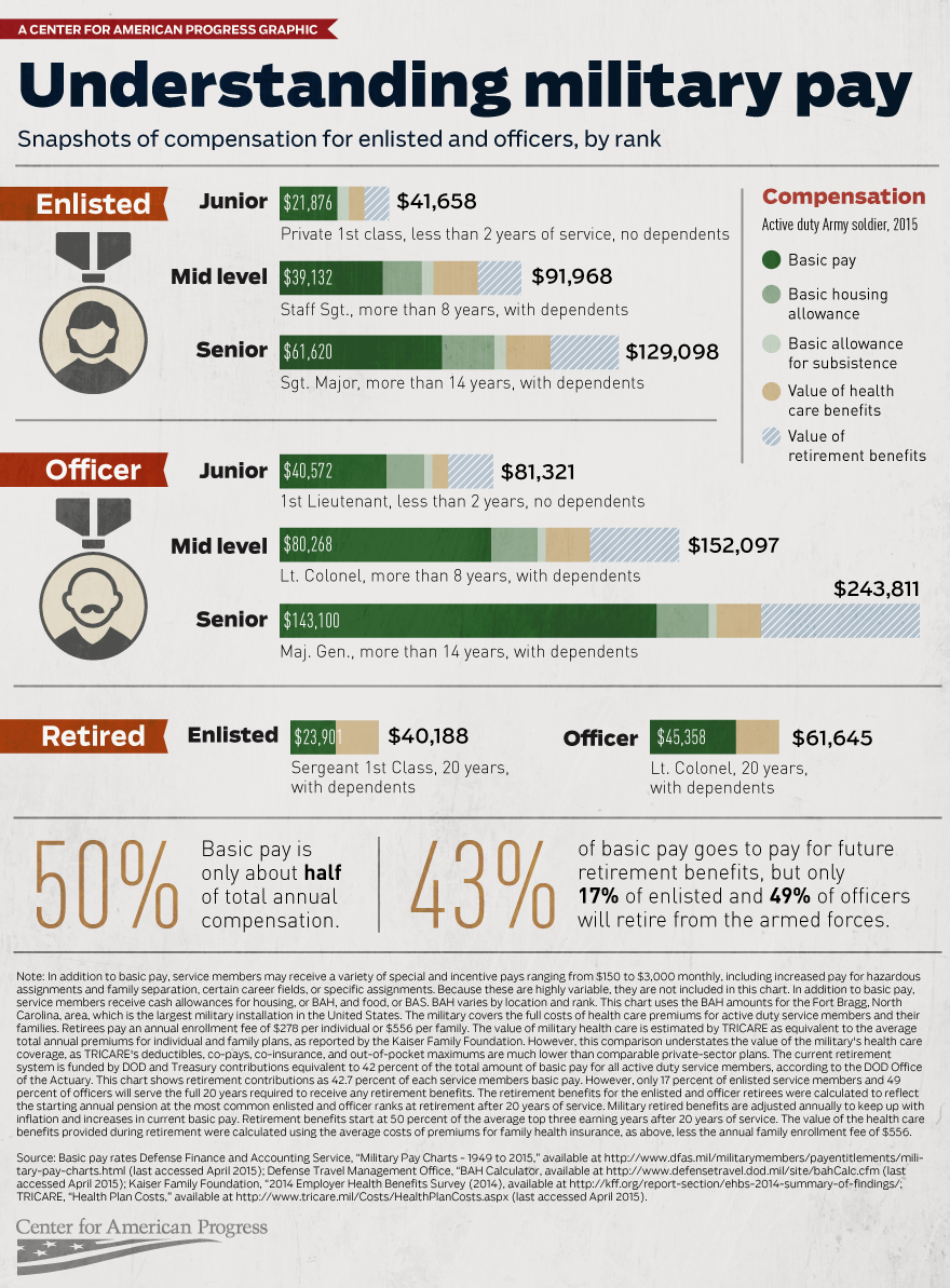 Infographic Fixing The Force Understanding Military Pay