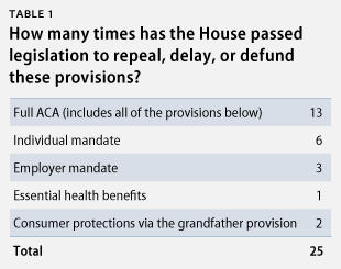number House votes delaying ACA