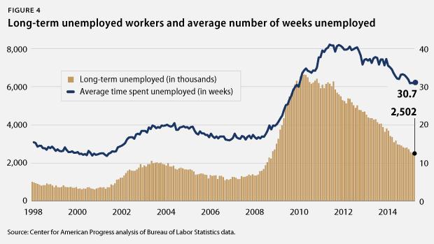 average weeks unemployed