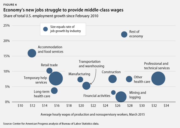 LaborMarket_june15_fig6