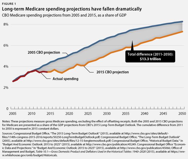MedicareCBO