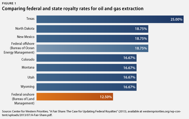federal land ownership by state federal oil and gas royalty and revenue reform center for
