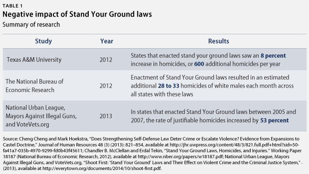 dont stand between your ground laws I'm speaking here of the core duty-to-retreat vs stand-your-ground i don't think that a jury there has been much talk about stand your ground laws.