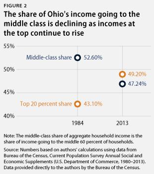 OhioMiddleClass_webfig2