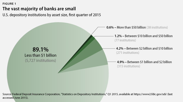 banks by asset size