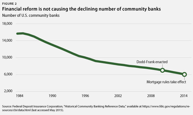 number of community banks