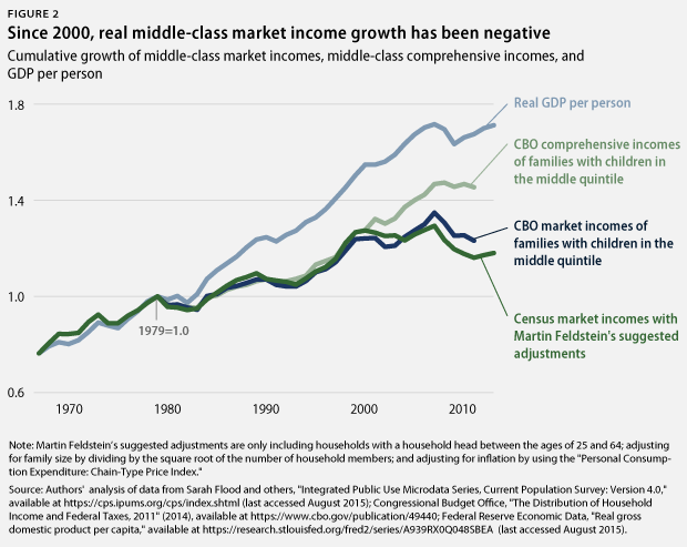 cumulative market income growth
