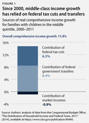 sources of income growth