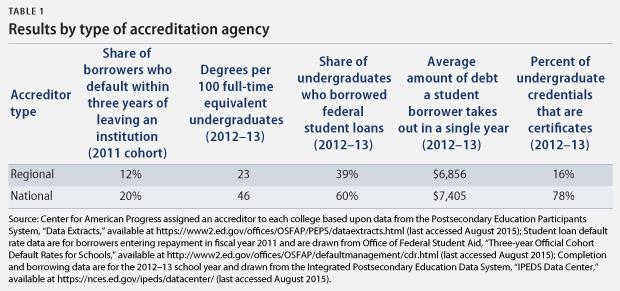 The one measure on which national accreditation agencies appear to ...
