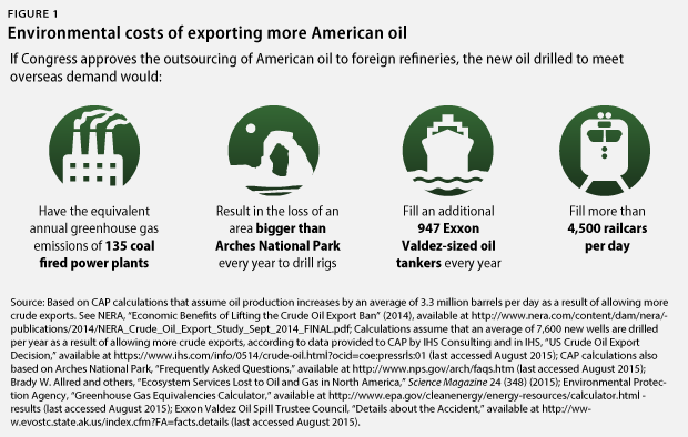 Environmental impact of Oils