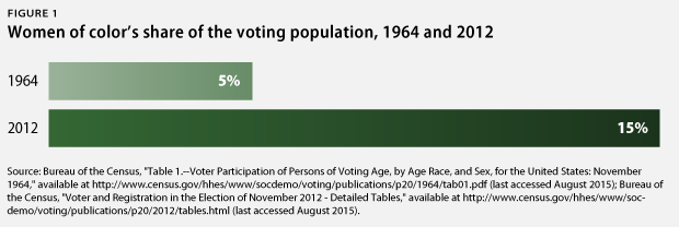women of color in voting population