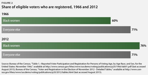 black women registered voters