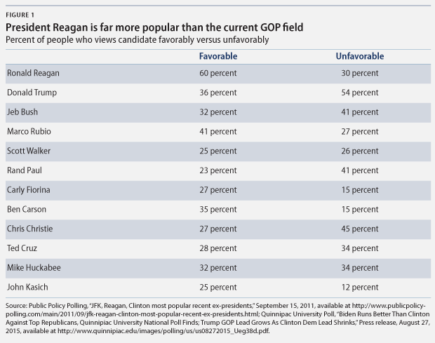 favorability for Reagan vs. current GOP field