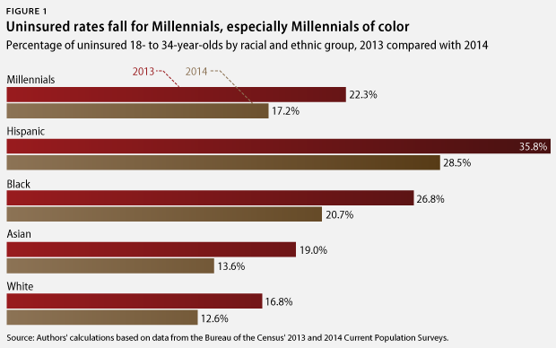 Millennial uninsured rate