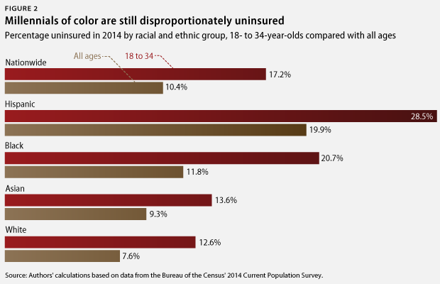 Millennials of color uninsured rates
