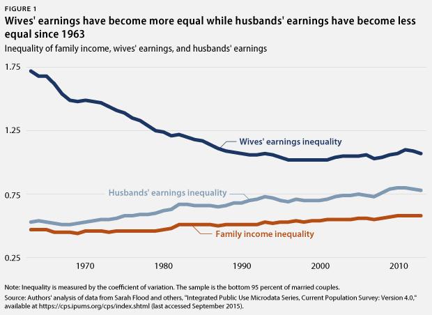 WomensInequality_webfig1