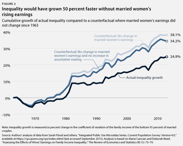WomensInequality_webfig2