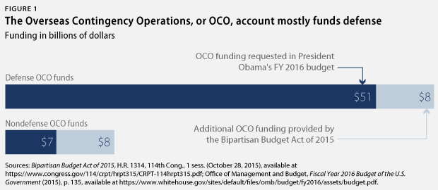 Stein-BudgetDeal-colfig