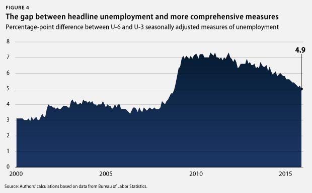headline and comprehensive unemployment gap