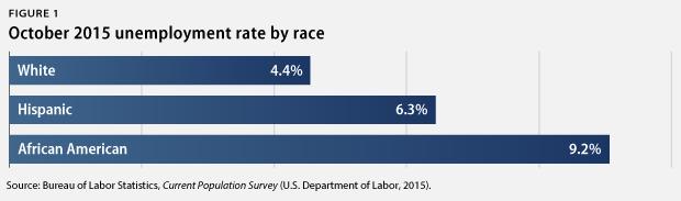 unemployment by race