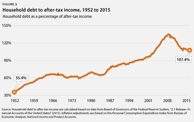 household debt to after-tax income