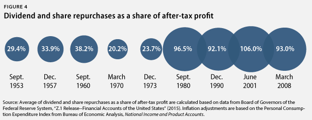 dividend and share repurchases
