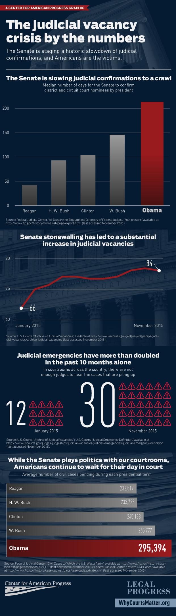 120315_SenateObstruction-infographic