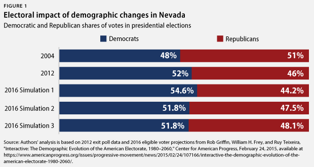 NevadaElection-webfig