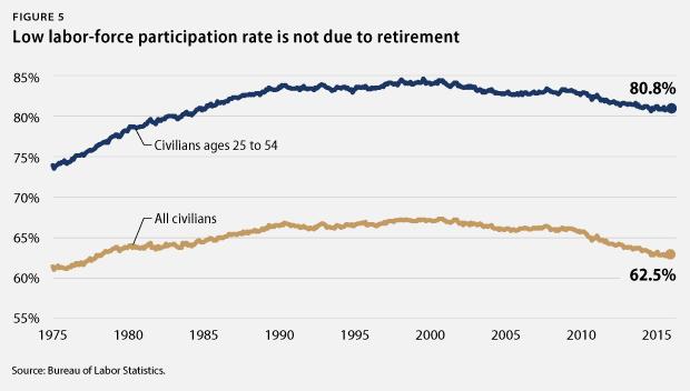 labor-force participation rate