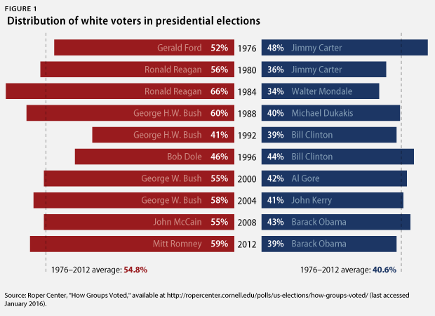 Another Data Set Helping To Quantify The Partisan Size Of The White Electorate Was The Pew Research Center S Large Typology Study In 2014