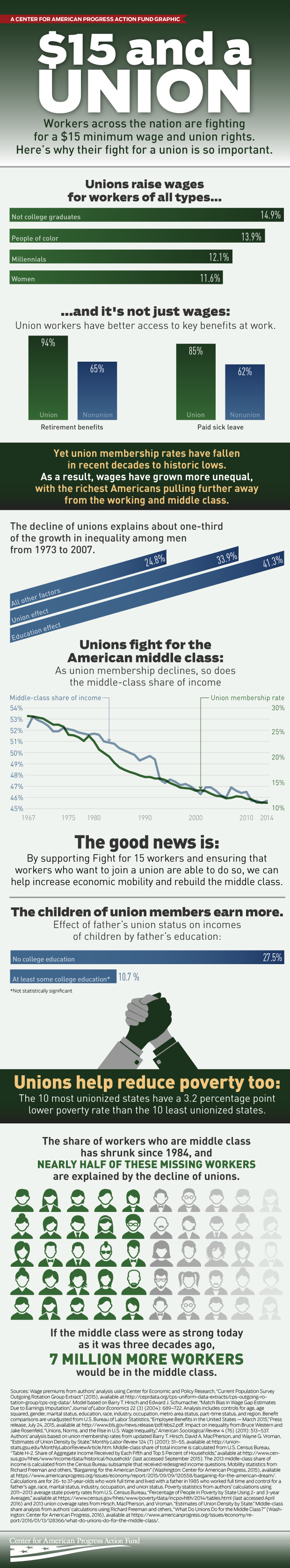 benefits of unions