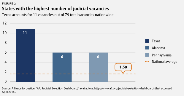 TexasJudicialVacancies-fig2