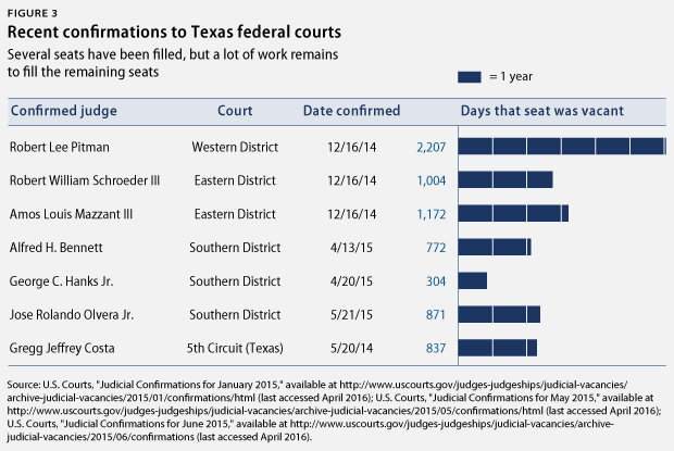 TexasJudicialVacancies-fig3