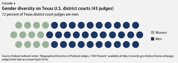 TexasJudicialVacancies-fig4
