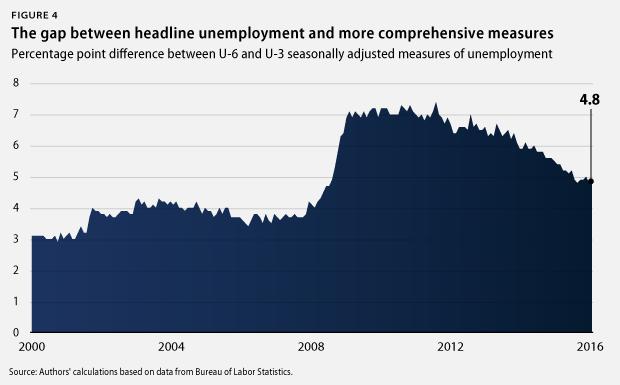 headline unemployment gap
