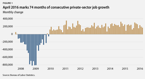 consecutive months job growth