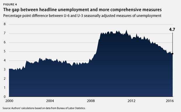 U-6 vs. U-3 unemployment