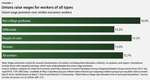 union wage premium