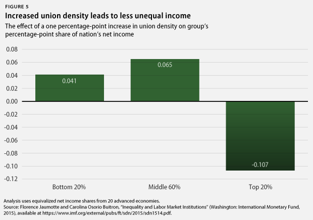 union density and income