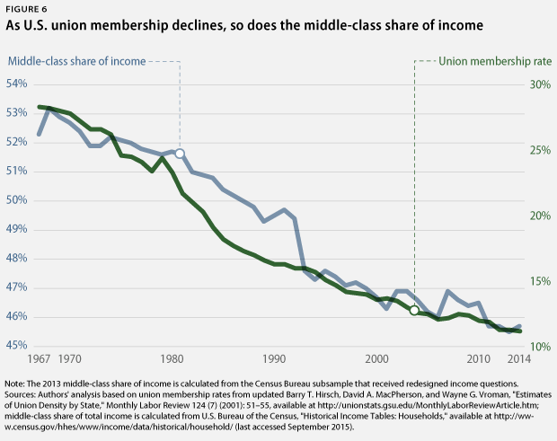 union membership and middle-class income