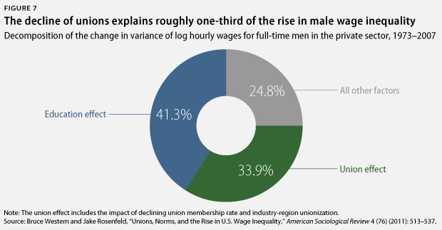 decline of unions and rise in wage inequality